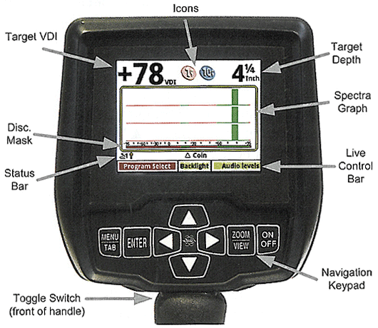 Face Plate Chart