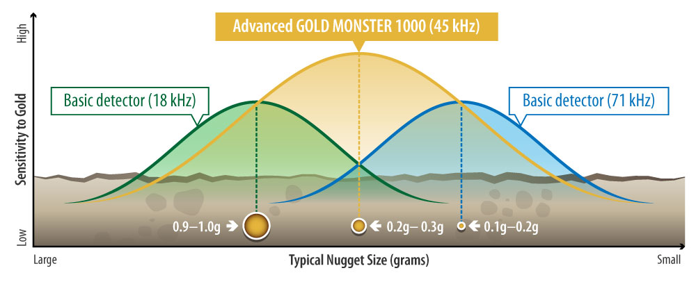 Monster Performance Graph